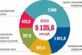 Затраты на проведение весенне-полевых работ 2018 года в НСО